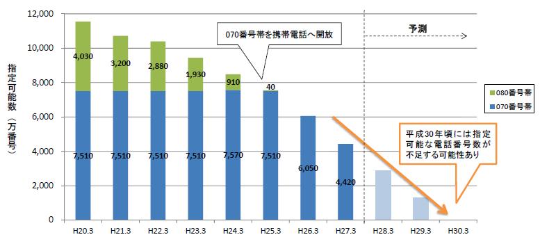 携帯電話・PHSの電話番号の指定可能数の推移