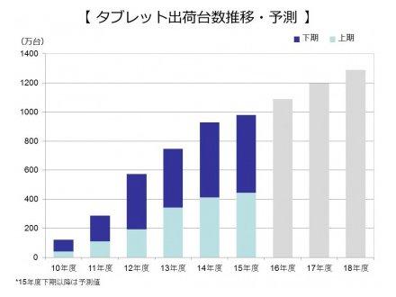 タブレット端末の出荷台数推移・予測(出典:MM総研)