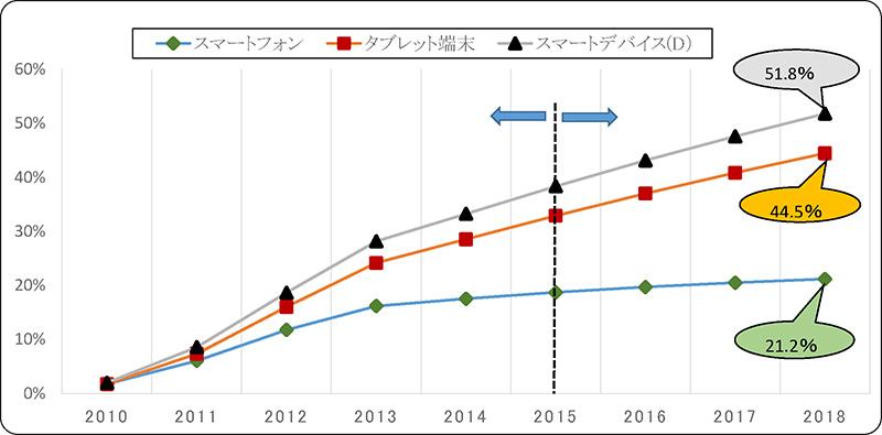 スマートデバイスの普及率推移(2016年以降は推計値)