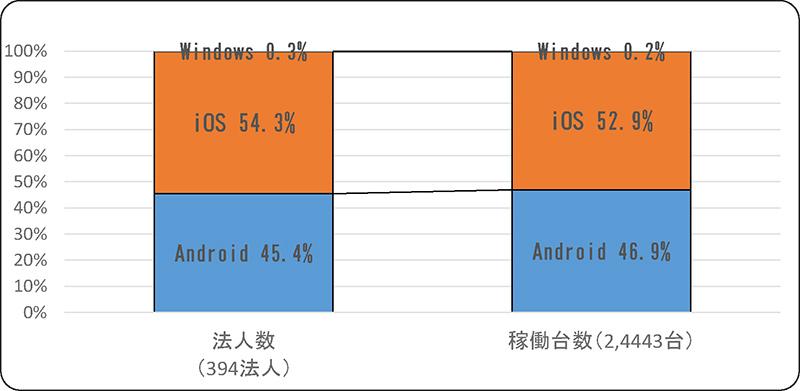 スマートフォンの主なOS別の法人別・端末台数別シェア