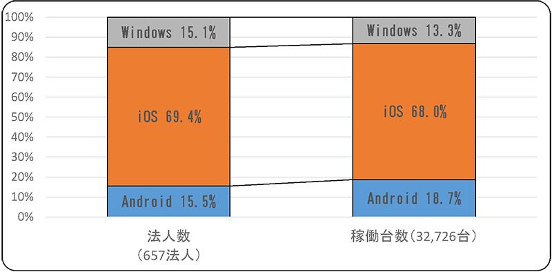 タブレット端末の主なOS別の法人別・端末台数別シェア