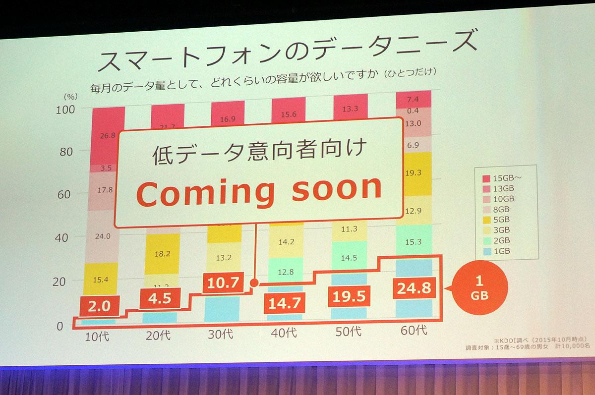 1GBプラン提供が予告された1月12日のau春モデル発表会のスライド