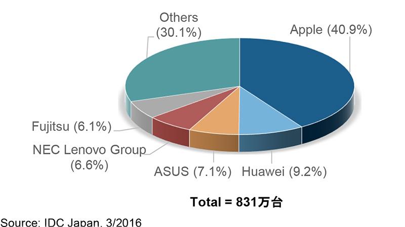 2015年 国内タブレット端末出荷台数 ベンダー別シェア(出典:IDC Japan)