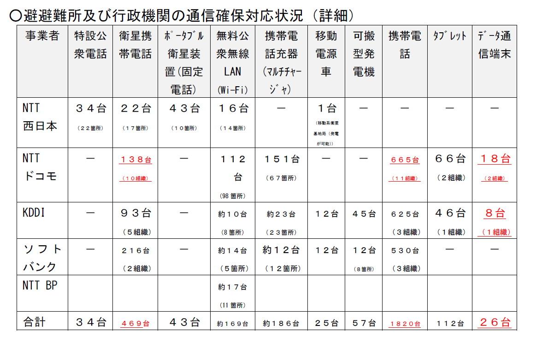通信確保対応状況(4月19日 13時30分時点、総務省の資料より)