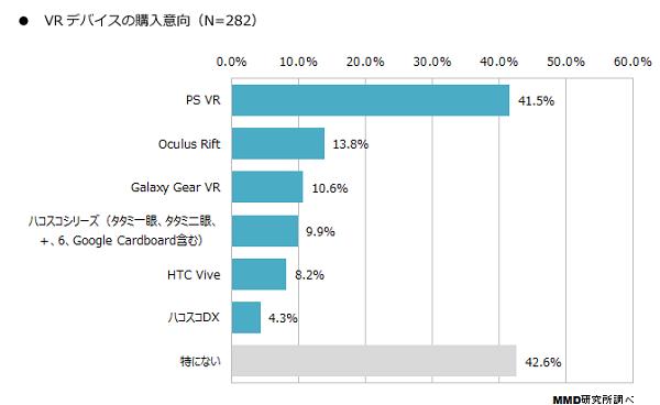 VRデバイスの購入意向