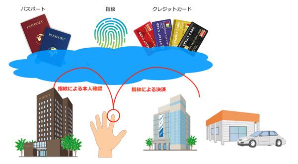 「プロジェクト池袋」実証実験イメージ