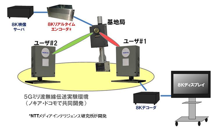実験の構成図