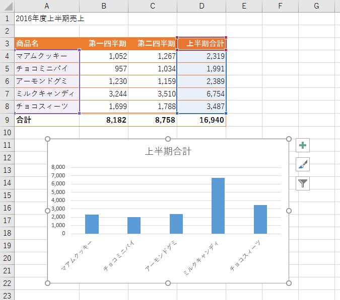 グラフにしたい項目や数値のセル範囲を選択したあと、[挿入]タブの[グラフ]グループから目的のグラフの種類を選びます。「集合縦棒」を選ぶと、図のようにタイトルや数値軸、項目軸、目盛線などを含むグラフが作られます。ここからいらないものを削ってシンプルなグラフにしてみましょう