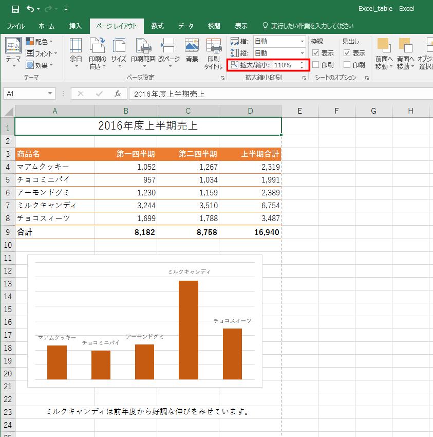 拡大縮小印刷を行なうには、[ページレイアウト]タブで拡大縮小率を指定します。拡大、縮小の程度は、[ファイル]タブの[印刷]をクリックして印刷イメージを見て確認します