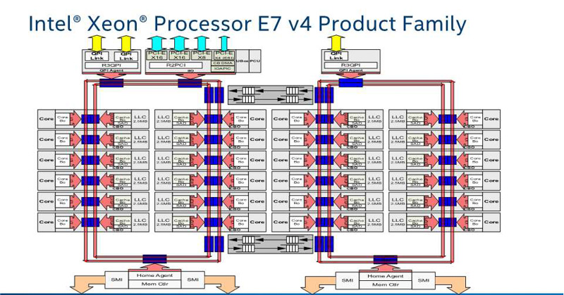 Xeon E5 v4のLCCと同じ最大24コア構成。Xeon E5 v4では22コアまでだが、Xeon E7 v4は24コアフルのSKUが用意される(出典:Intel Xeon Processor E7 v4 Family Architecture Review、2016年、Intel Corporation)