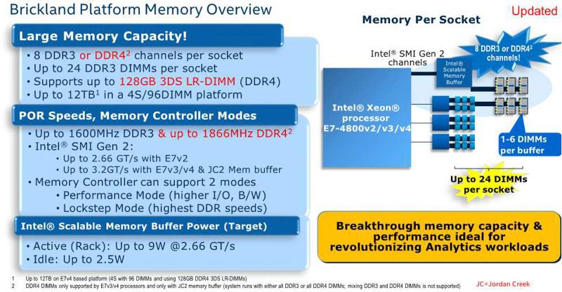 メモリ周りはXeon E7 v3と基本的に同じだが、新たに128GBの3DS LR-DIMMがサポートされる。8ソケットの場合は24TBまでメモリを増設できる(出典:Intel Xeon Processor E7-8800/4800 v4 Product Family Performance UPDATE、2016年、Intel Corporation)