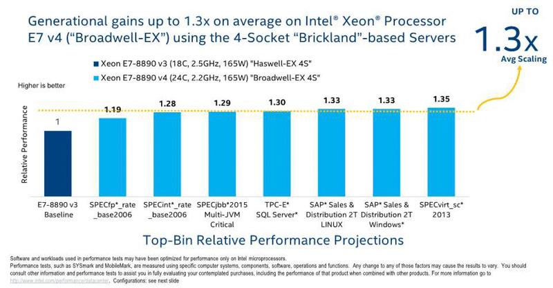 Xeon E7-8890 v4とXeon E7-8890 v3の比較。Xeon E7-8890 v4が平均して1.3倍の性能向上(出典:Intel Xeon Processor E7-8800/4800 v4 Product Family Performance UPDATE、2016年、Intel Corporation)