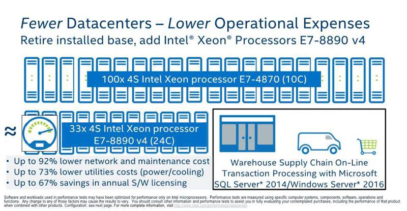 Xeon E7-8890 v4と5年前のXeon E7-4870の4ソケットサーバーを、同じ性能で台数で比較すると、Xeon E7-4870の100台に対し、Xeon E7-8890 v4は33台で済む。ネットワーク/メンテナンスコストが最大92%、電気/空調費が最大73%、ソフトウェアライセンスのコストが最大67%削減される(出典:Intel Xeon Processor E7-8800/4800 v4 Product Family Performance UPDATE、2016年、Intel Corporation)