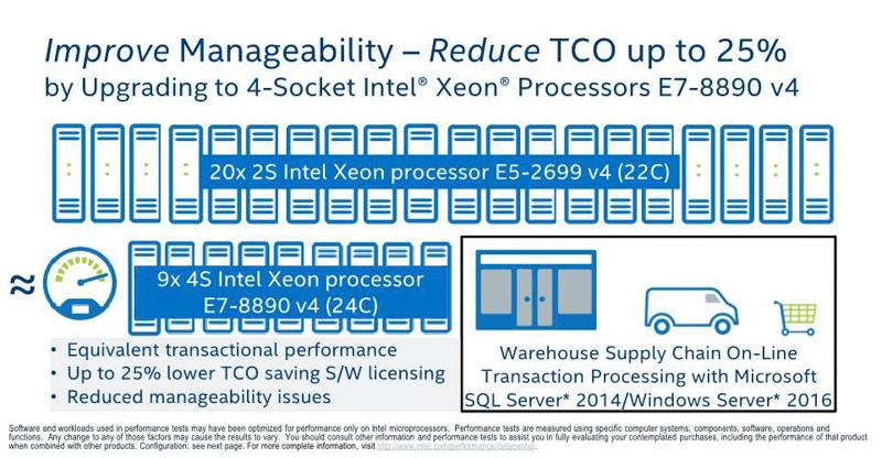 2ソケットのXeon E5-2699 v4(22コア)とXeon E7-8890 v4(24コア)の比較(出典:Intel Xeon Processor E7-8800/4800 v4 Product Family Performance UPDATE、2016年、Intel Corporation)