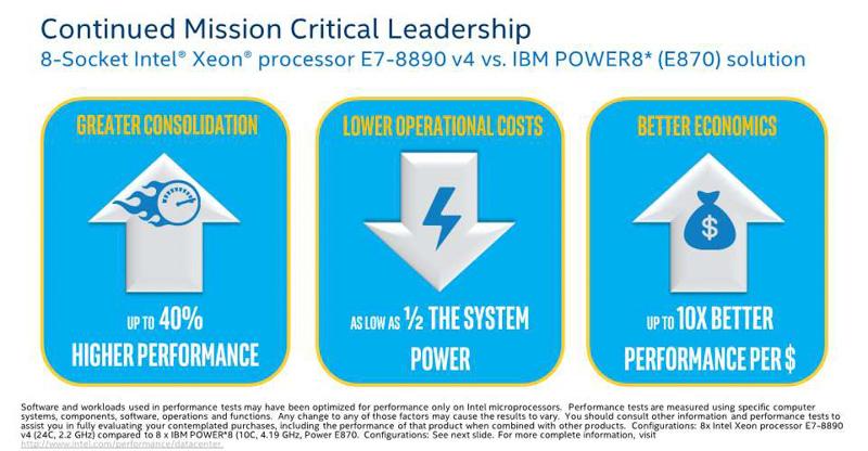 IBM POWER8(E870)との比較(出典:Intel Xeon Processor E7-8800/4800 v4 Product Family Performance UPDATE、2016年、Intel Corporation)