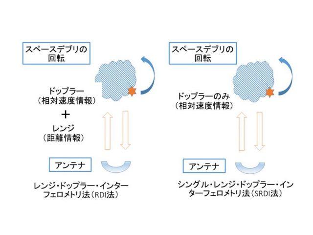 RDI法:自転する物体の回転中心からの距離によってドップラーシフトが異なることを利用し、相対速度の情報と距離情報を使用。SRDI法:距離情報を用いず、相対速度の情報を用いる