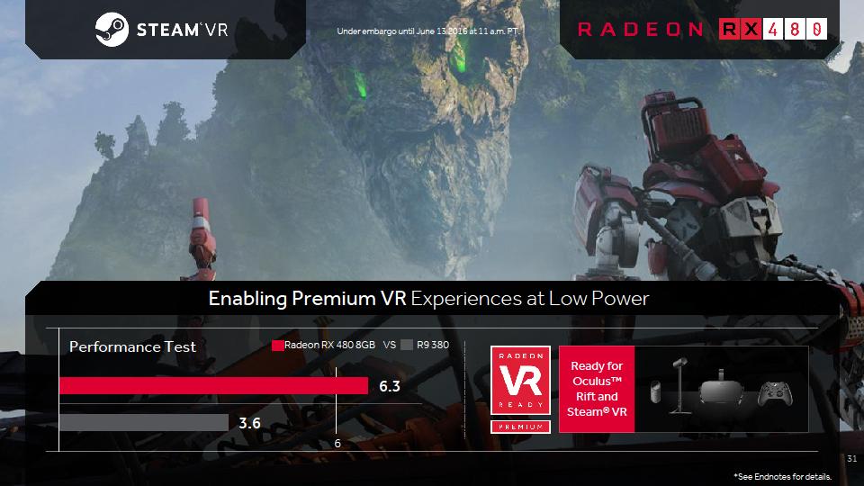 Radeon RX 480のVR性能。基準値の6は、Steam VR体験のベースラインとされている