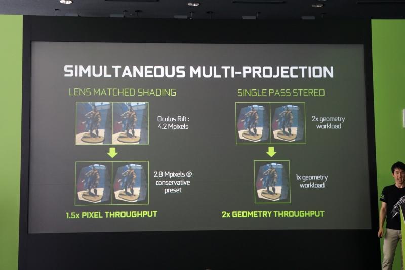 GPUが複数の視点を設けることで、マルチディスプレイやVRヘッドマウントディスプレイのレンズによる歪みをなくし、より自然に見えるようにできる