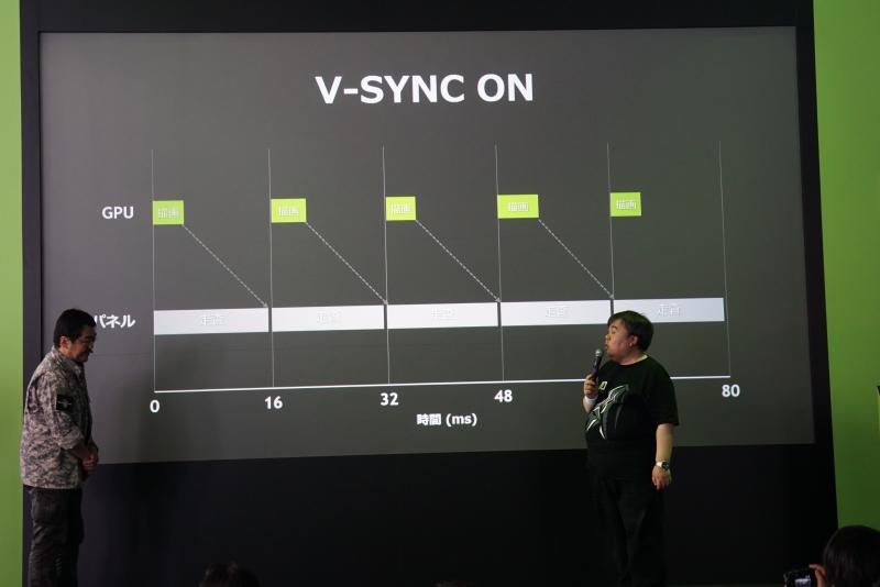 V-SYNC有効の場合の描画。GPUが描画した映像はディスプレイのリフレッシュ時とずれている