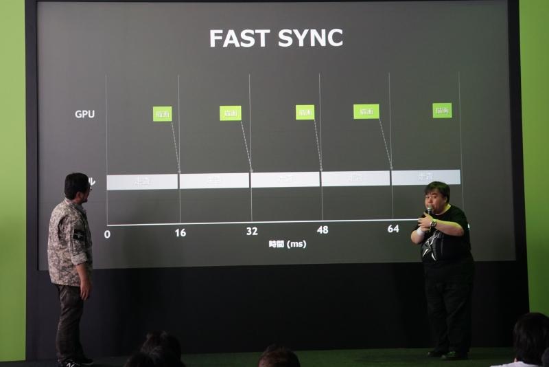FAST SYNC有効の場合の描画。バッファにより、リフレッシュ直前に描画した映像を表示できる。