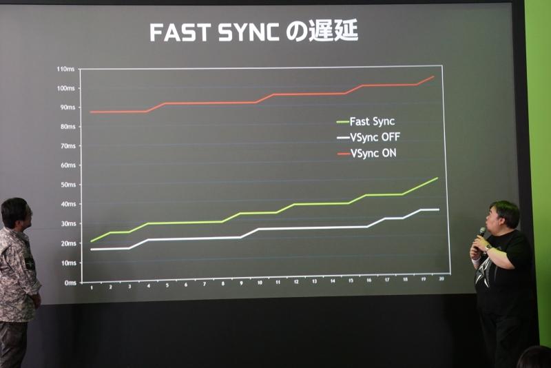 V-SYNC(垂直同期)との表示遅延時間の比較