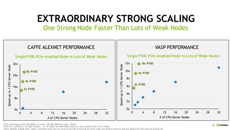 CPUベースのシステムとの性能比較
