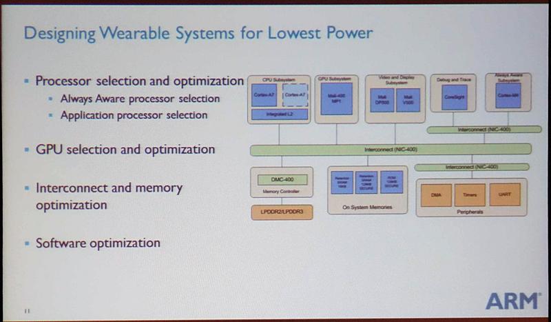ウェアラブル/IoT向けにTSMCが開発した28ULP