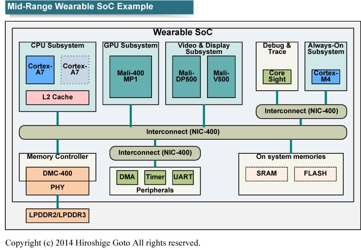 "ARMが2014年のARM Techconカンファレンスで示した、低電力向けSoCのリファレンス<BR>PDF版は<a href=""p16.pdf"" class=""n"" target=""_blank"">こちら</a>"