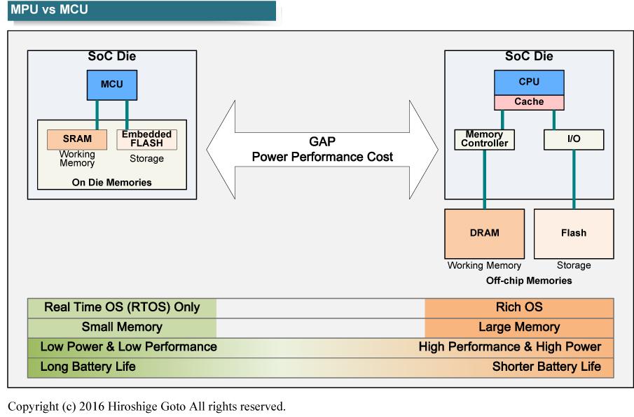 """現状ではMCUとMPU搭載製品の間には機能とコスト、電力に大きな差がある<BR>PDF版は<a href=""""p18.pdf"""" class=""""n"""" target=""""_blank"""">こちら</a>"""