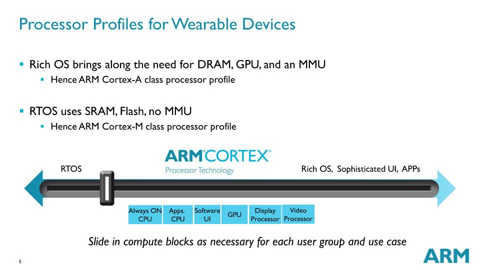 ARMの製品ラインも2方向に分かれている