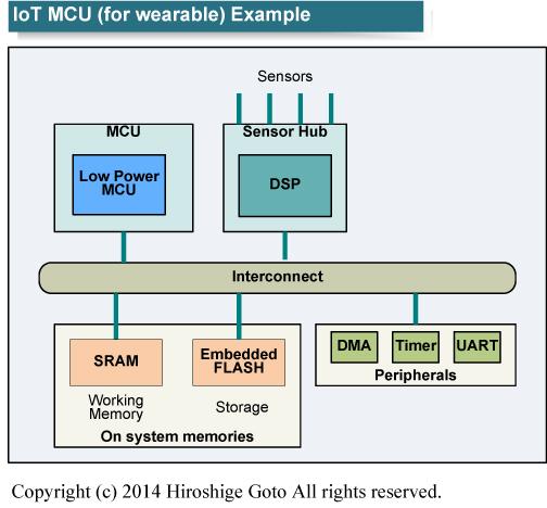 """同じウェアラブルチップでも低電力低コストに特化したMCUは異なる設計となる<BR>PDF版は<a href=""""p20.pdf"""" class=""""n"""" target=""""_blank"""">こちら</a>"""
