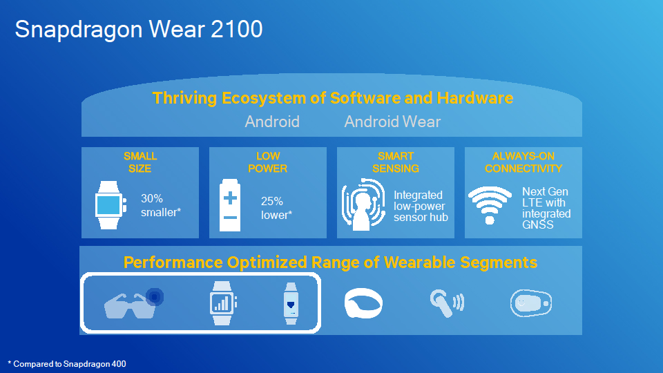 Snapdragon Wear 2100のカバーする製品分野