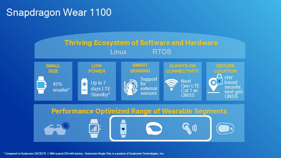 Snapdragon Wear 1100のカバーする製品分野