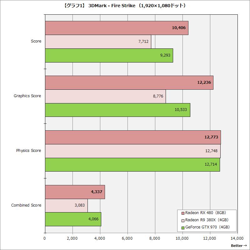 【グラフ1】3DMark - Fire Strike (1,920×1,080ドット)