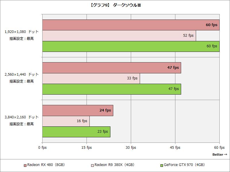 【グラフ9】 ダークソウルIII