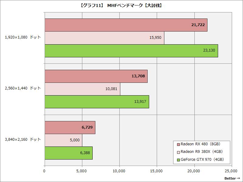 【グラフ11】 MHFベンチマーク【大討伐】