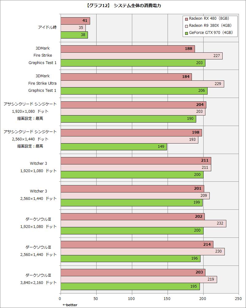 【グラフ12】 システム全体の消費電力