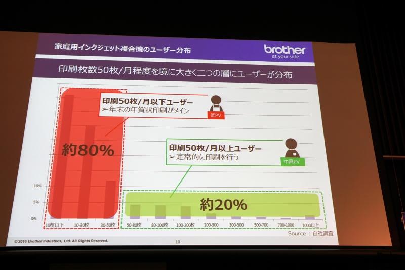 ブラザーの調査による印刷枚数からのユーザー分布
