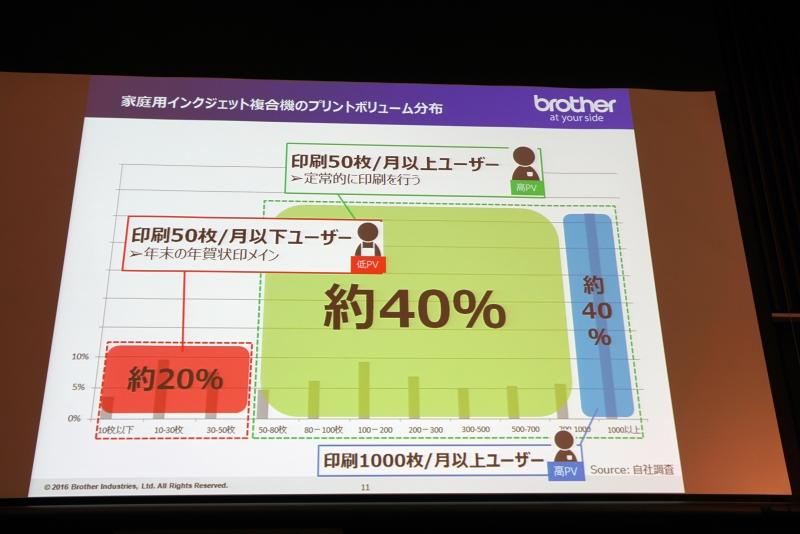 1カ月当たり50枚以上印刷するユーザーは約40%いるとする。DCP-J983Nはこの部分を狙った製品となる