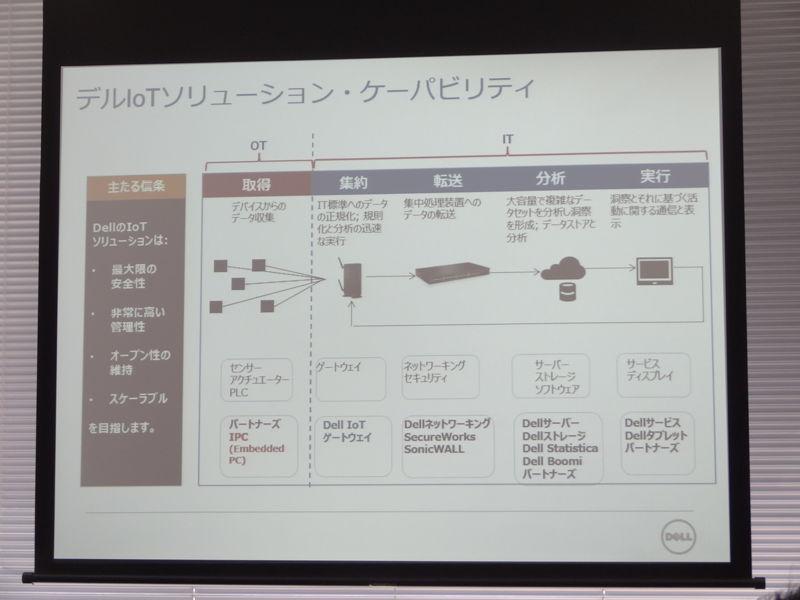 IoTソリューション・ケーパビリティ