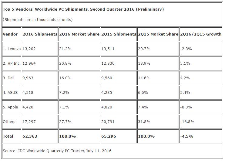 2016年第2四半期におけるワールドワイドのPC出荷台数