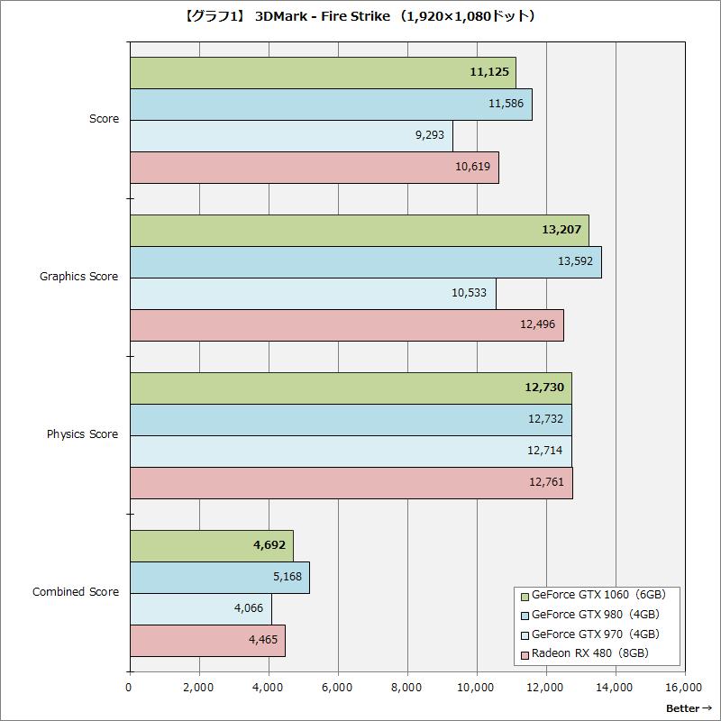 【グラフ1】 3DMark - Fire Strike (1,920×1,080ドット)