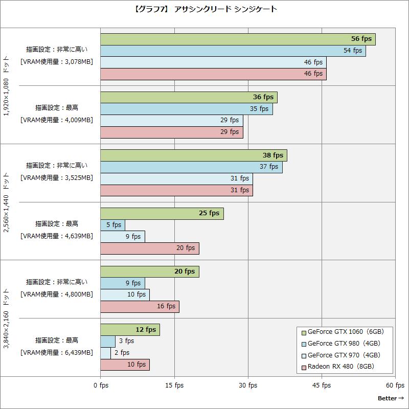【グラフ7】 アサシンクリード シンジケート