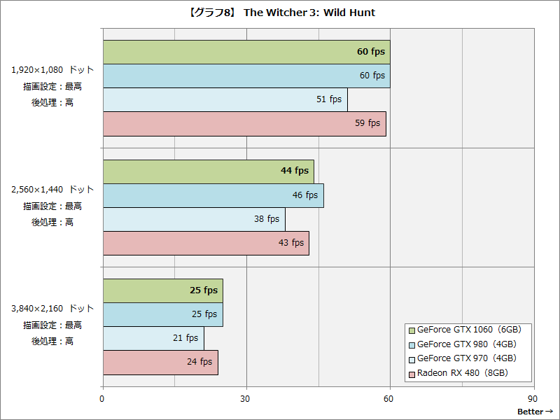 【グラフ8】 The Witcher 3: Wild Hunt