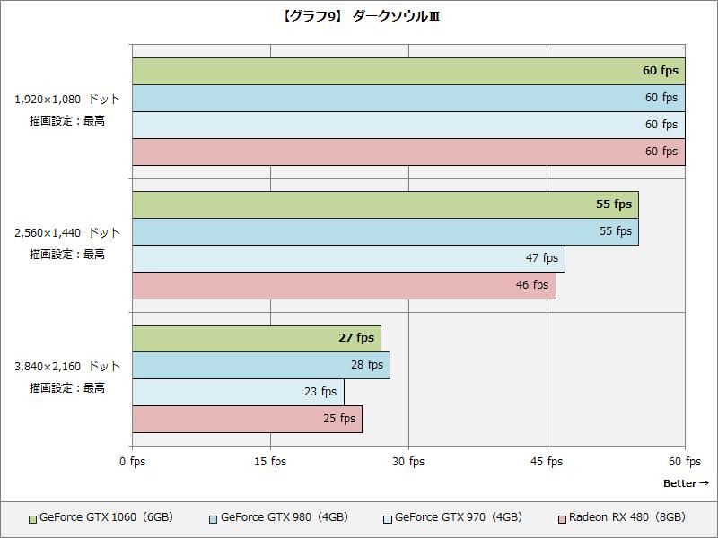 【グラフ9】 ダークソウルⅢ