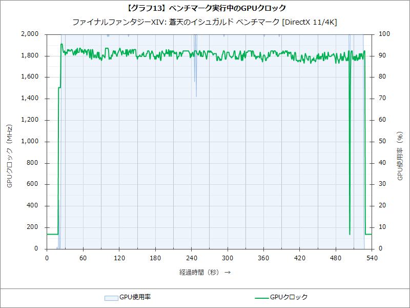 【グラフ13】ベンチマーク実行中のGPUクロック