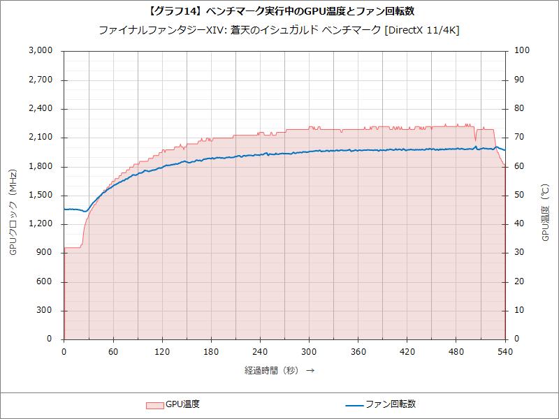 【グラフ14】ベンチマーク実行中のGPU温度とファン回転数