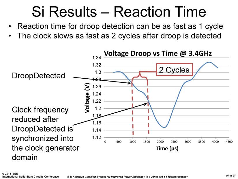 CPUでは3.4GHz時に2サイクルでクロック変更が可能
