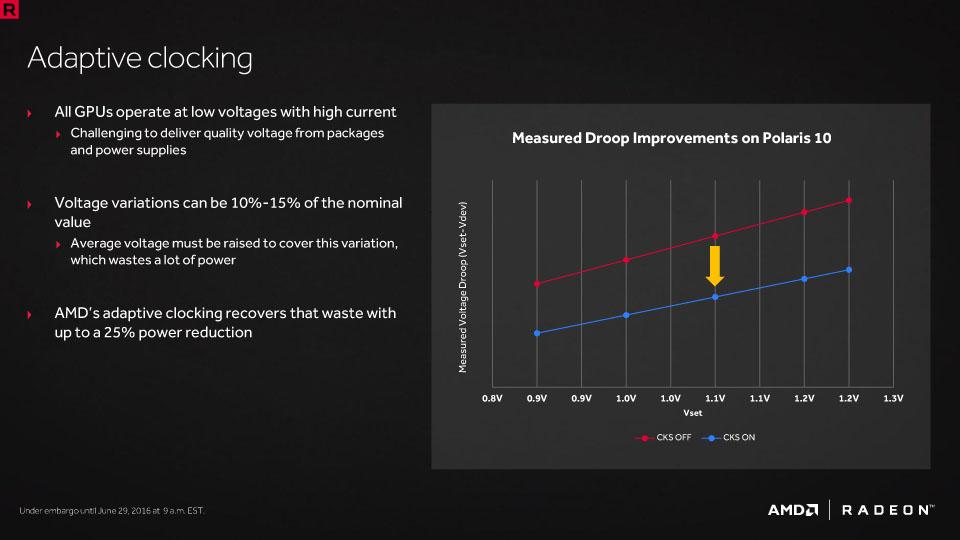Polaris 10では、アダプティブクロッキングによって大幅にパフォーマンス/電圧が上昇している