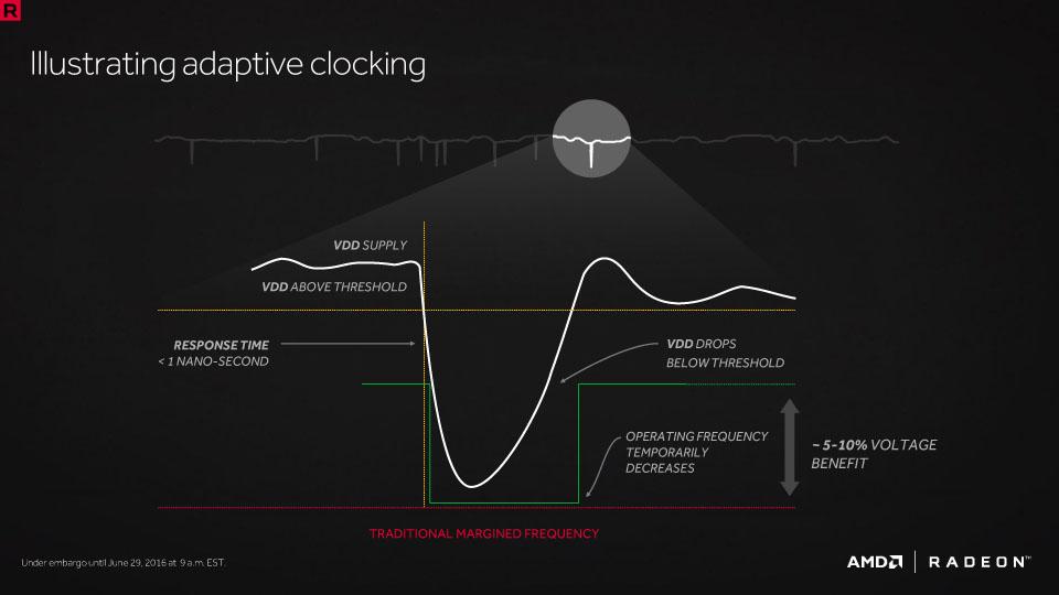 AMDのアダプティブクロッキング技術